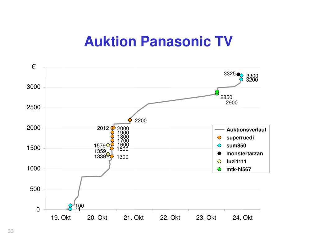 Auktion Panasonic TV € Okt 20. Okt
