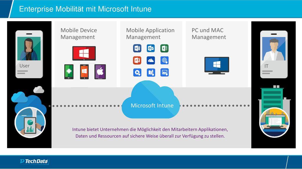 Enterprise Mobilität mit Microsoft Intune