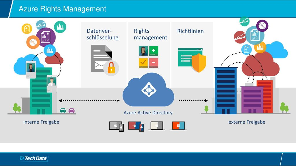 Azure Rights Management