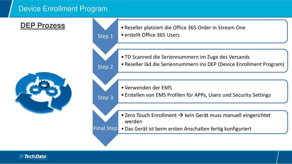 Mehrwerte durch EMS über CSP