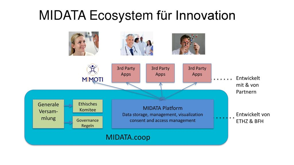 MIDATA Ecosystem für Innovation