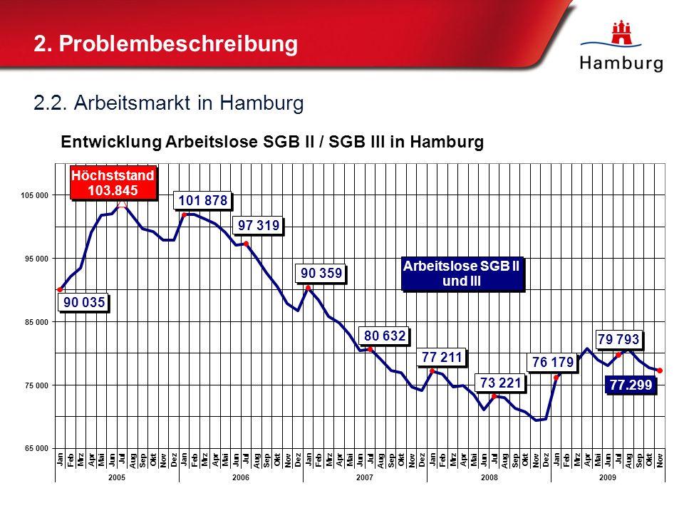 2. Problembeschreibung 2.2. Arbeitsmarkt in Hamburg
