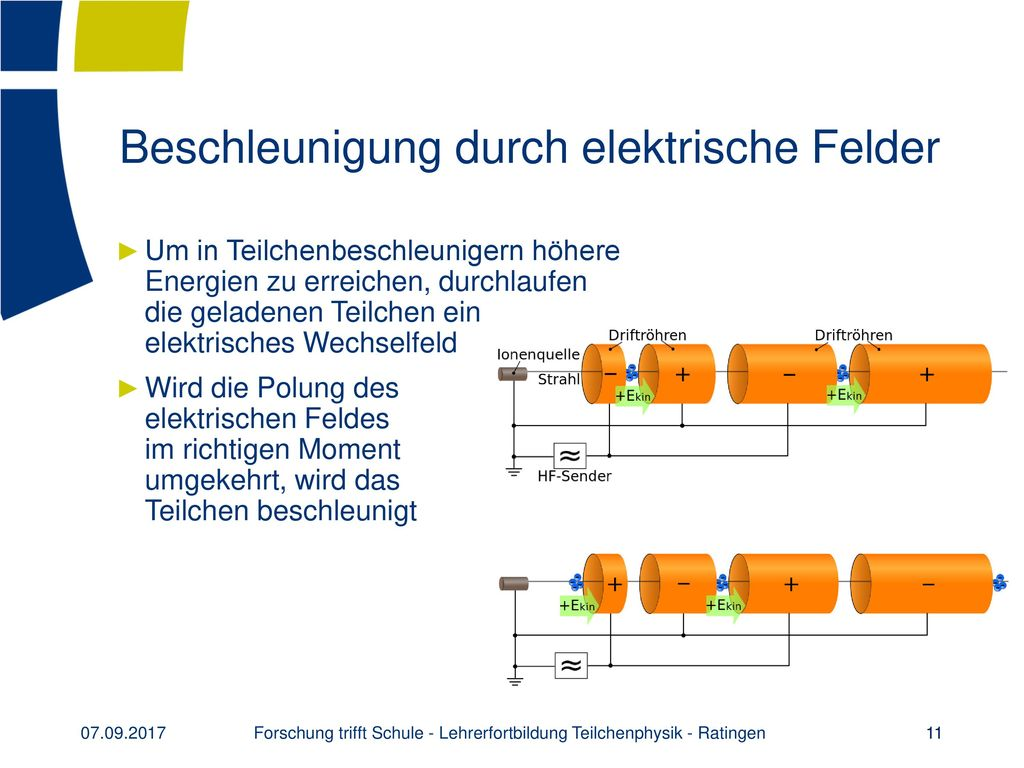 Beschleunigung durch elektrische Felder