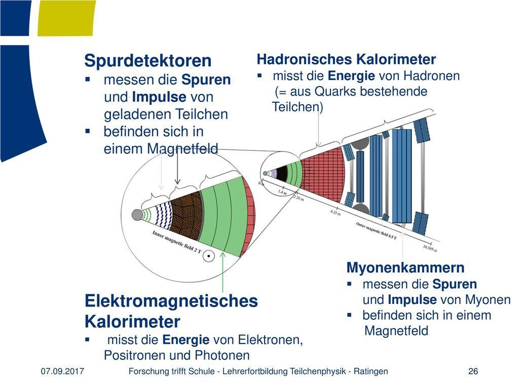 Forschung trifft Schule - Lehrerfortbildung Teilchenphysik - Ratingen