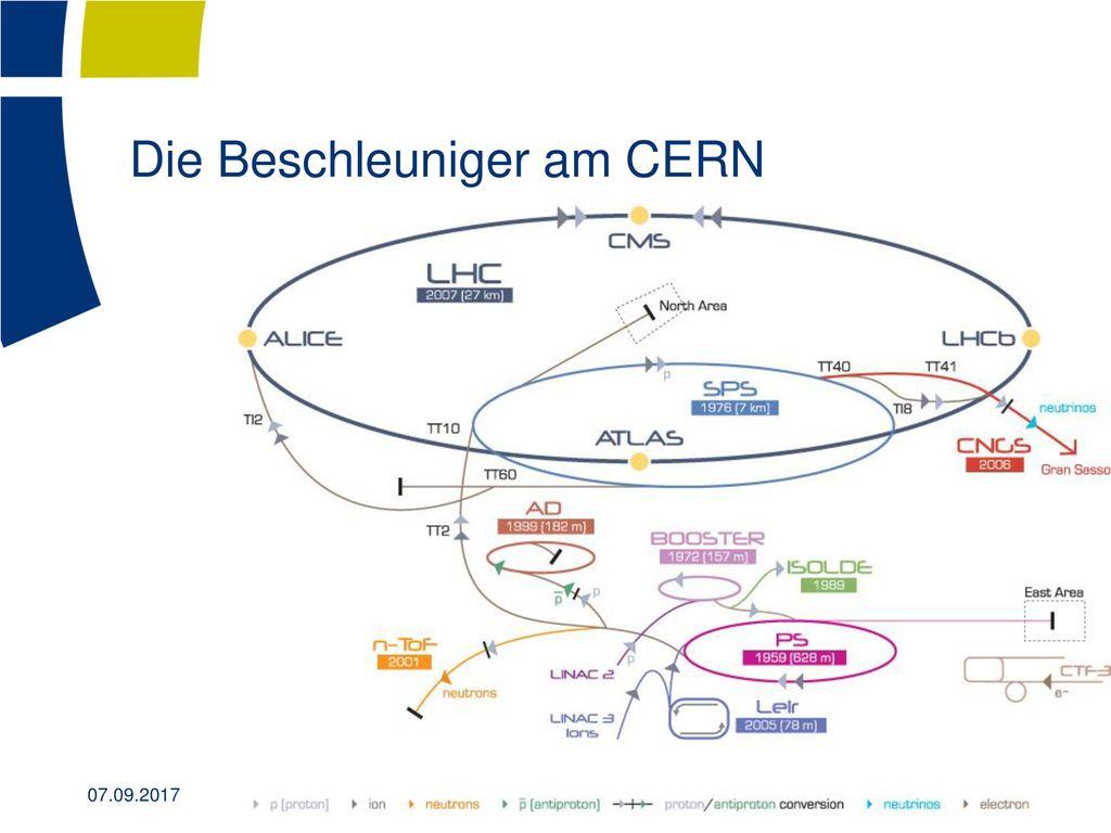 Die Beschleuniger am CERN