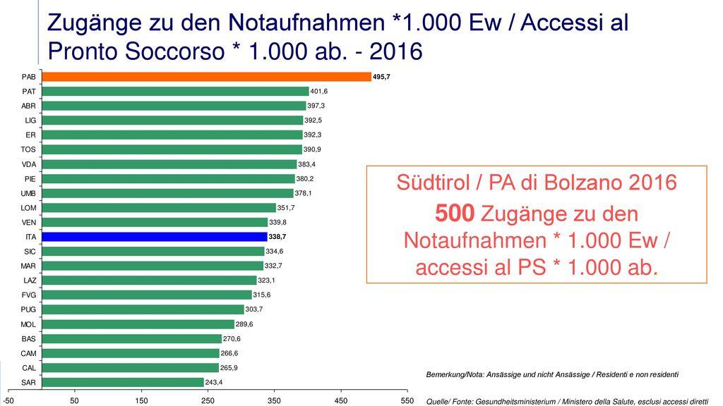 500 Zugänge zu den Notaufnahmen * 1.000 Ew / accessi al PS * 1.000 ab.