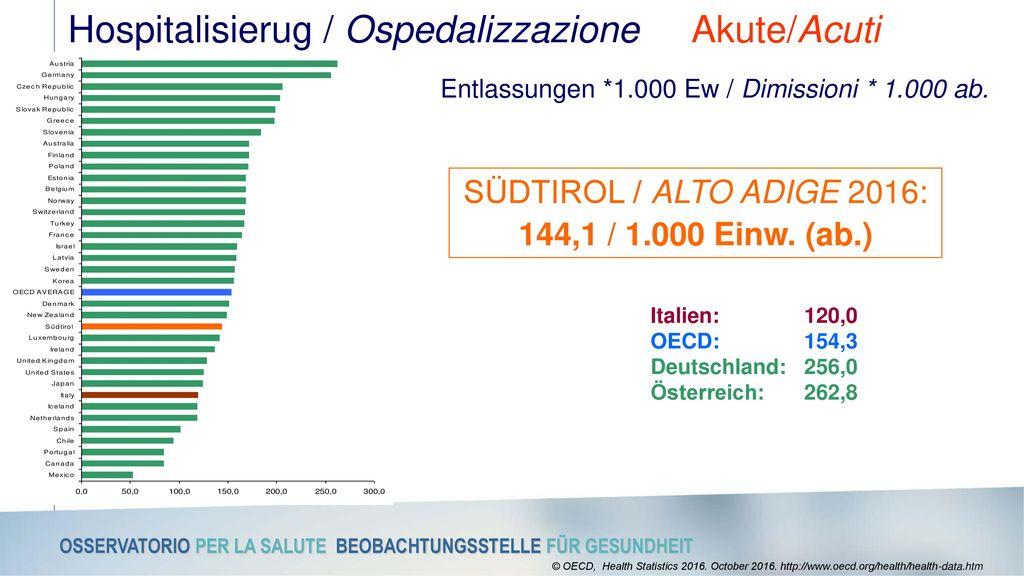 Hospitalisierug / Ospedalizzazione Akute/Acuti