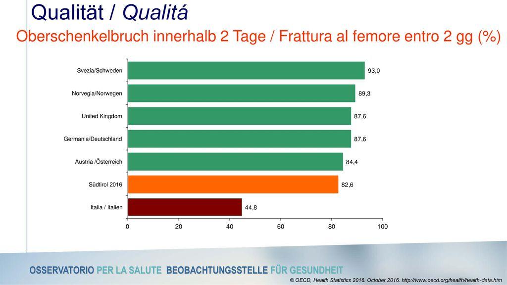 Oberschenkelbruch innerhalb 2 Tage / Frattura al femore entro 2 gg (%)