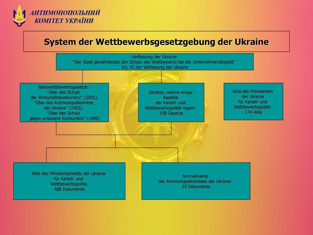 System der Wettbewerbsgesetzgebung der Ukraine