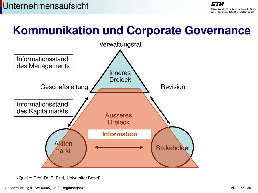 Kommunikation und Corporate Governance