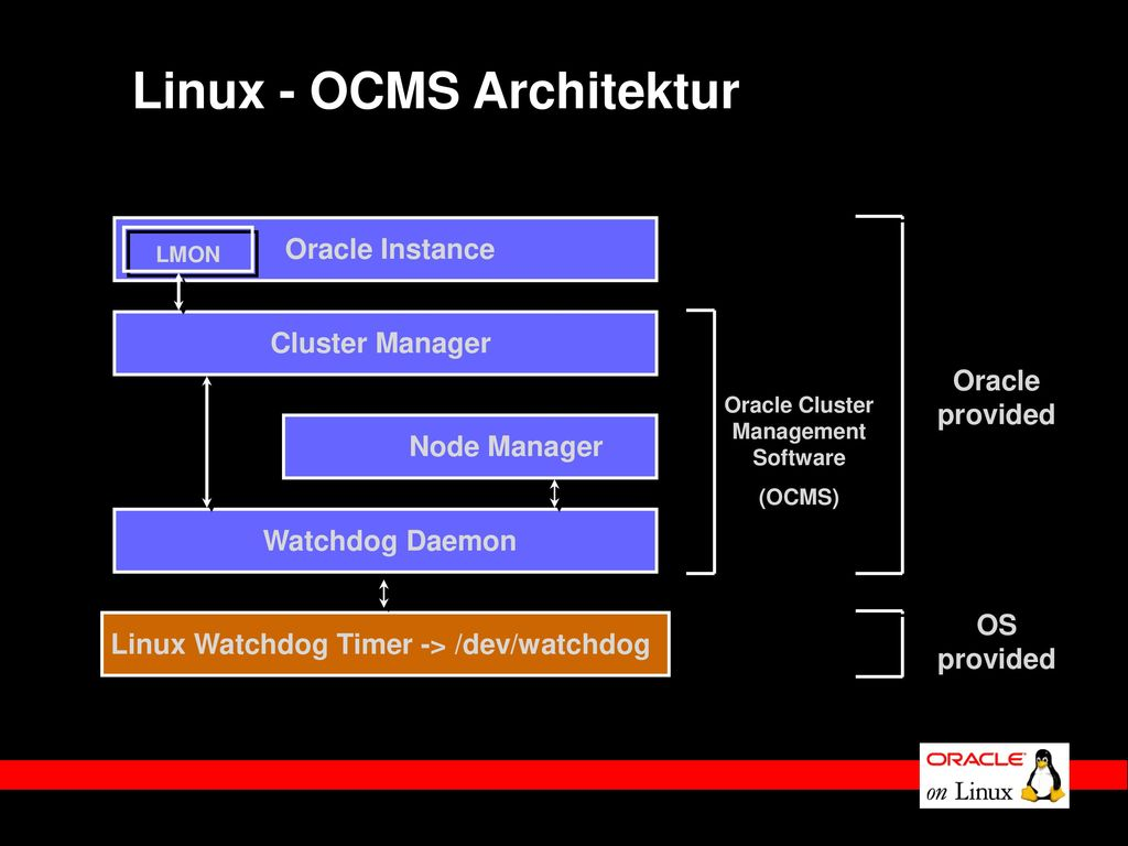 Linux - OCMS Architektur