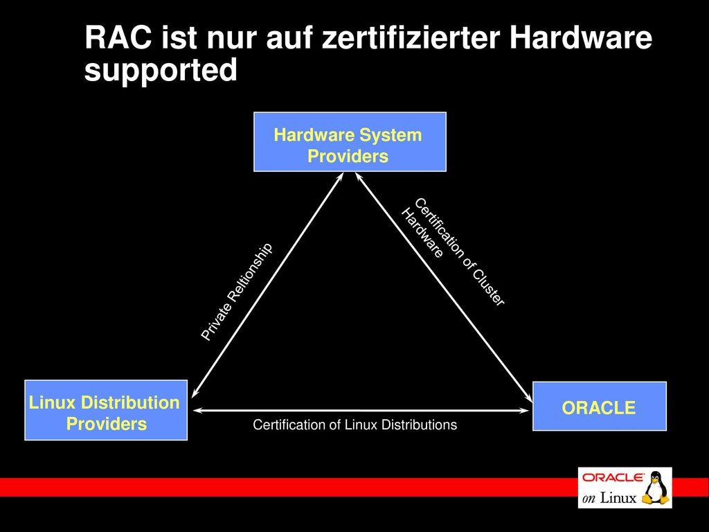 RAC ist nur auf zertifizierter Hardware supported