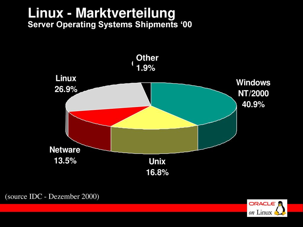 Linux - Marktverteilung Server Operating Systems Shipments '00