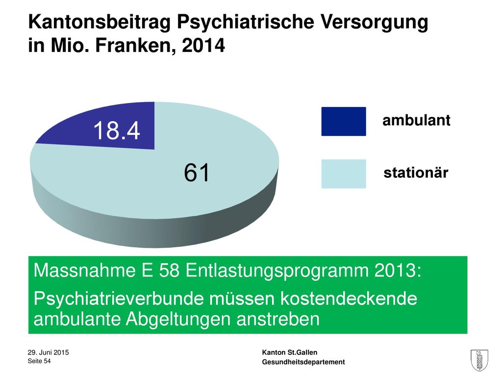 Kantonsbeitrag Psychiatrische Versorgung in Mio. Franken, 2014