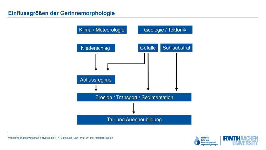 Einflussgrößen der Gerinnemorphologie