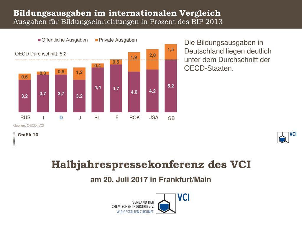 Bildungsausgaben im internationalen Vergleich