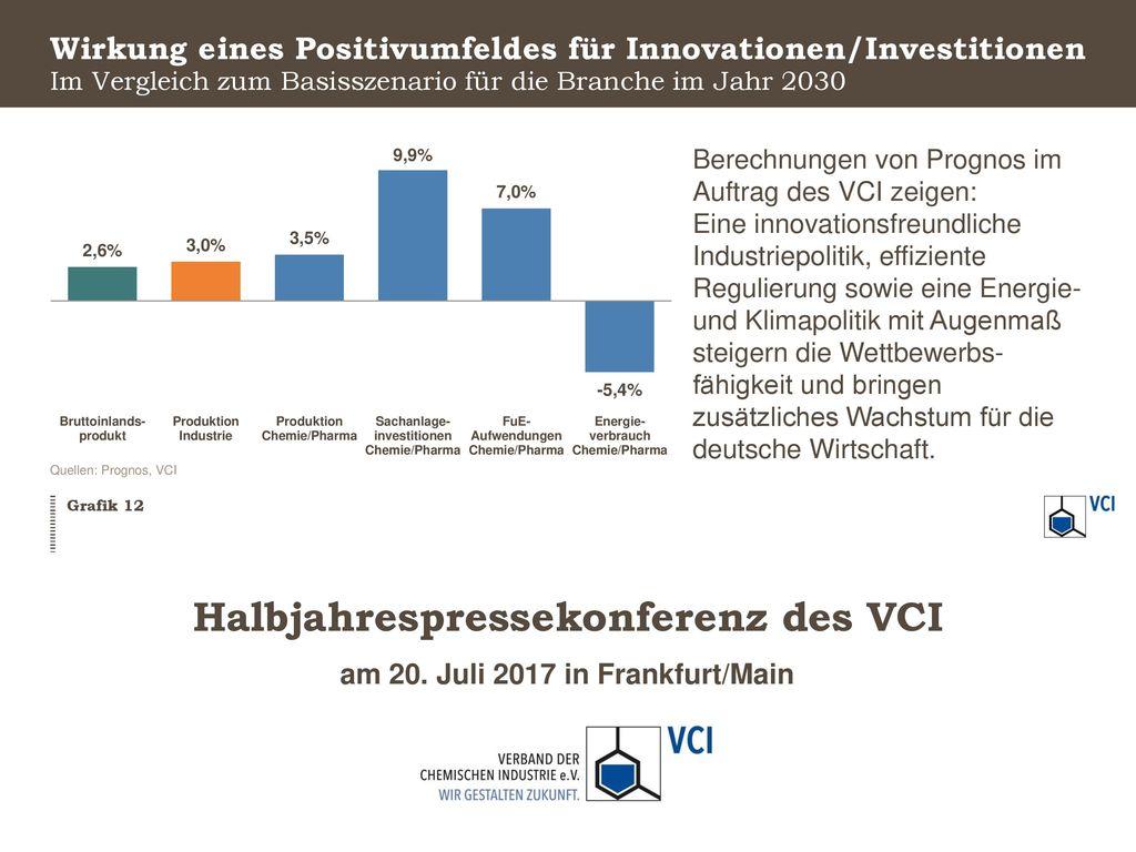 Wirkung eines Positivumfeldes für Innovationen/Investitionen