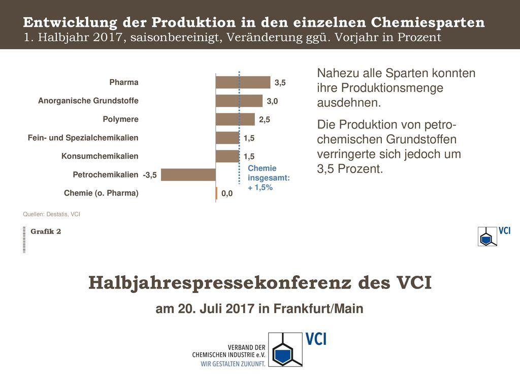 Entwicklung der Produktion in den einzelnen Chemiesparten