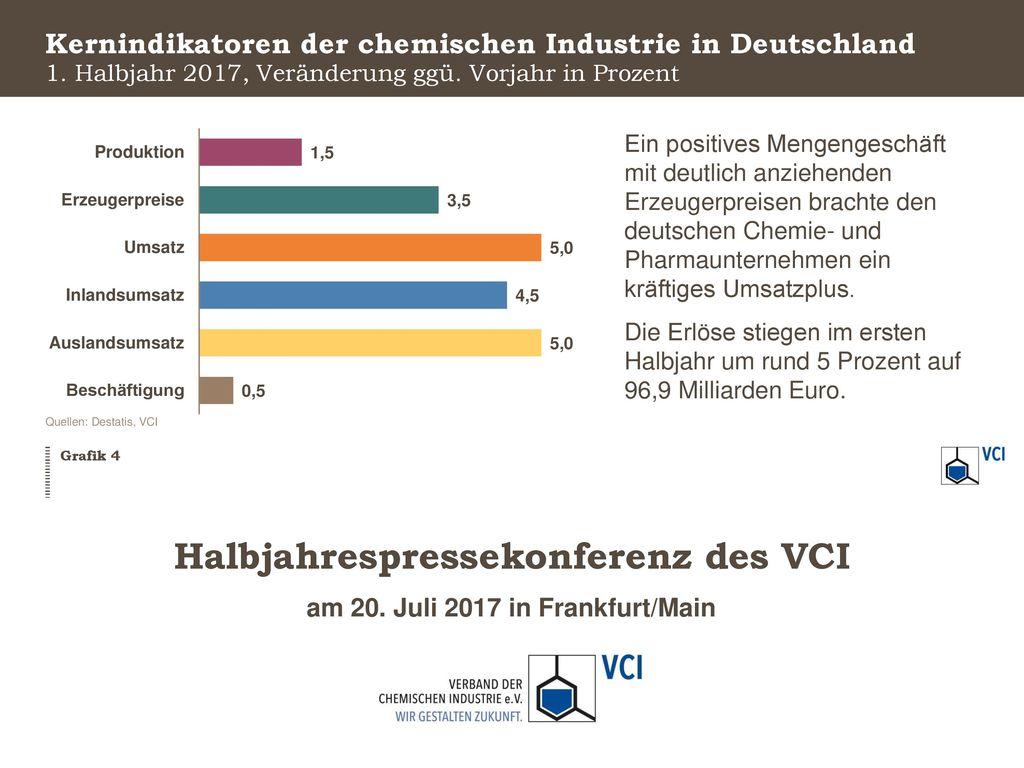 Kernindikatoren der chemischen Industrie in Deutschland