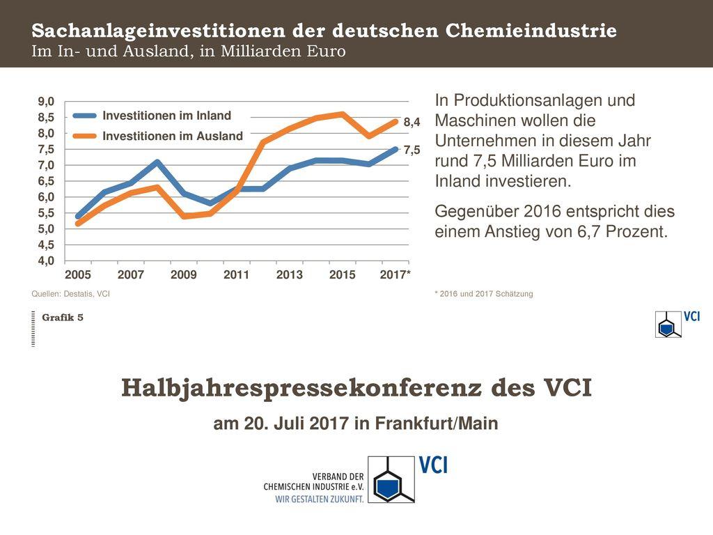 Sachanlageinvestitionen der deutschen Chemieindustrie
