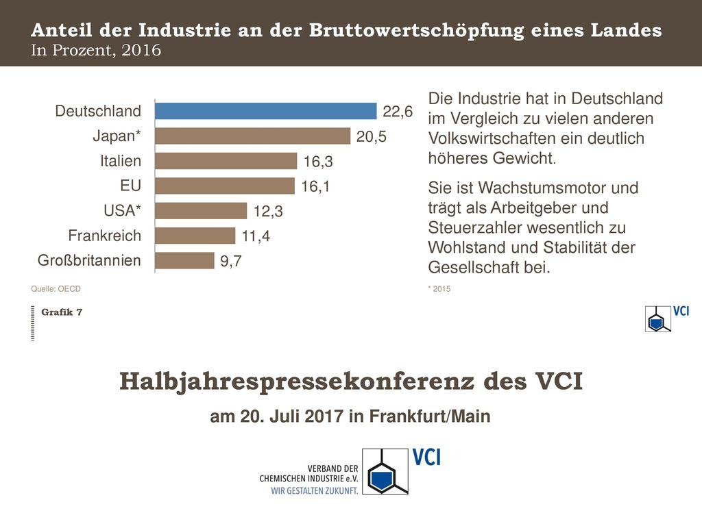 Anteil der Industrie an der Bruttowertschöpfung eines Landes