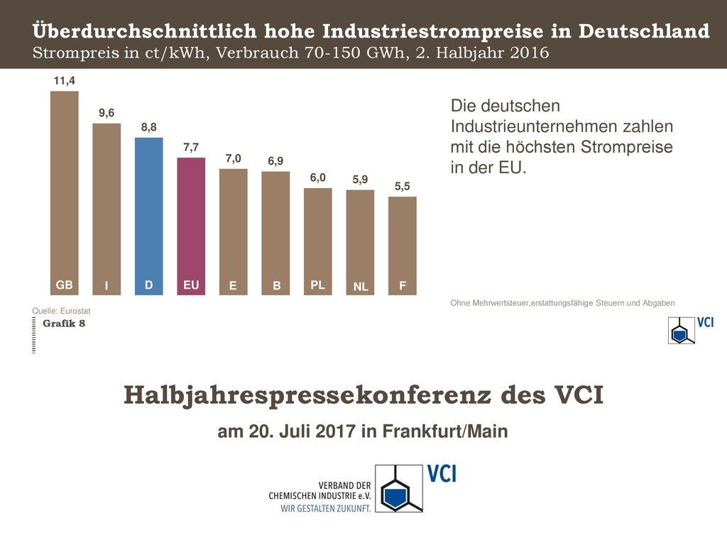 Überdurchschnittlich hohe Industriestrompreise in Deutschland Strompreis in ct/kWh, Verbrauch 70-150 GWh, 2. Halbjahr 2016