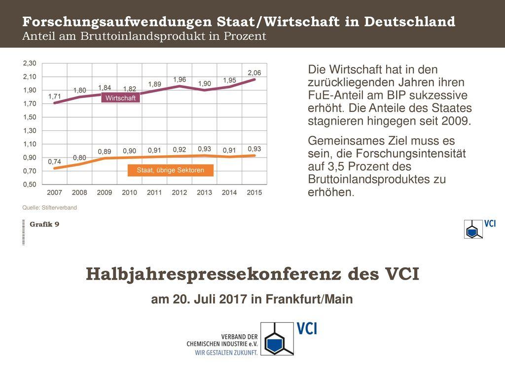 Forschungsaufwendungen Staat/Wirtschaft in Deutschland