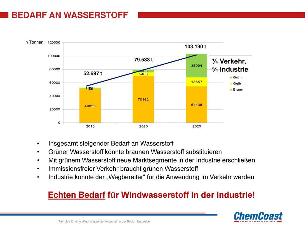 Echten Bedarf für Windwasserstoff in der Industrie!