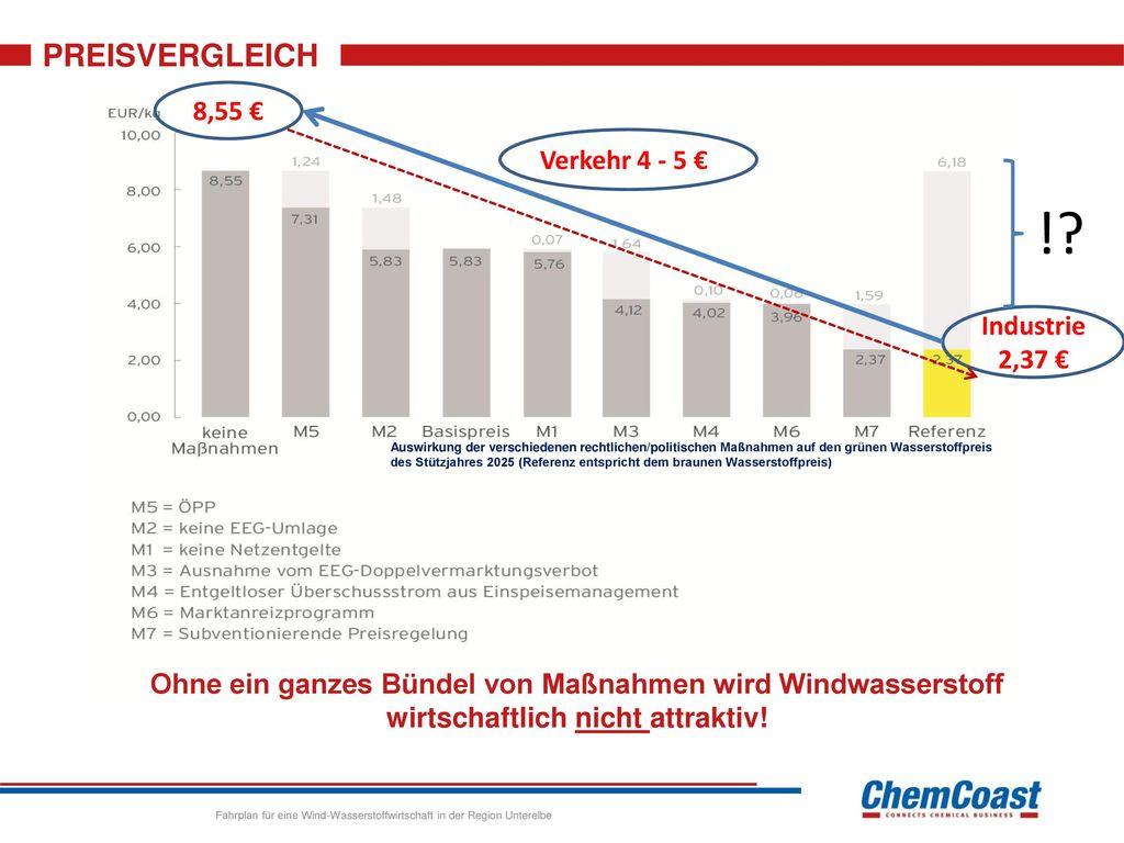 ! PREISVERGLEICH 8,55 € Verkehr 4 - 5 € Industrie 2,37 €