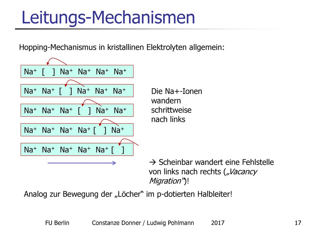 Leitungs-Mechanismen