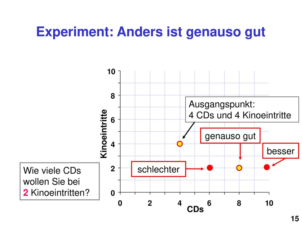 Experiment: Anders ist genauso gut