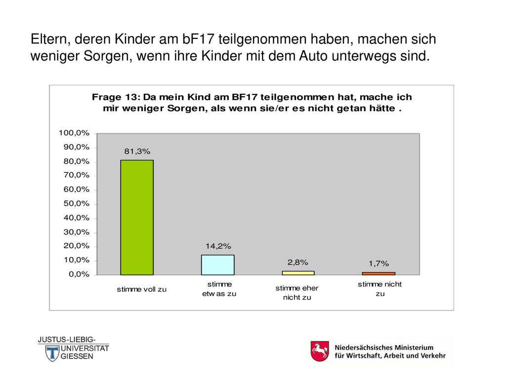 Eltern, deren Kinder am bF17 teilgenommen haben, machen sich weniger Sorgen, wenn ihre Kinder mit dem Auto unterwegs sind.