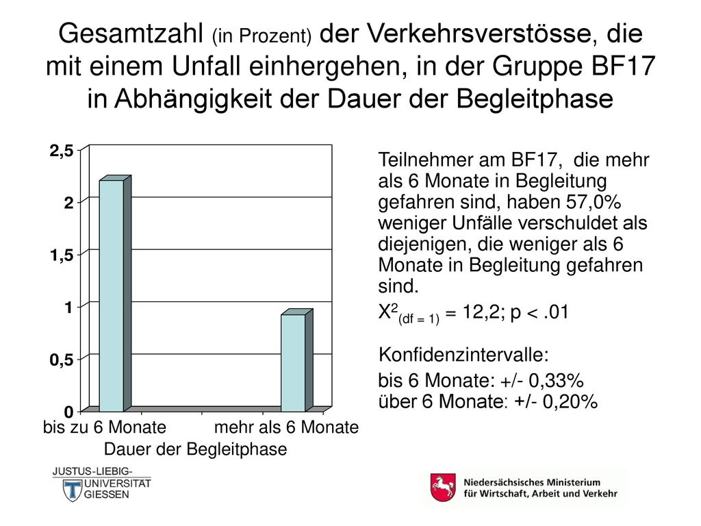 Gesamtzahl (in Prozent) der Verkehrsverstösse, die mit einem Unfall einhergehen, in der Gruppe BF17 in Abhängigkeit der Dauer der Begleitphase
