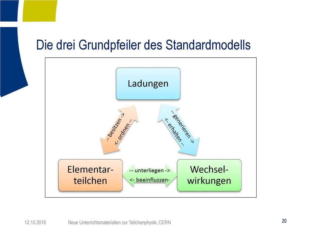 Die drei Grundpfeiler des Standardmodells