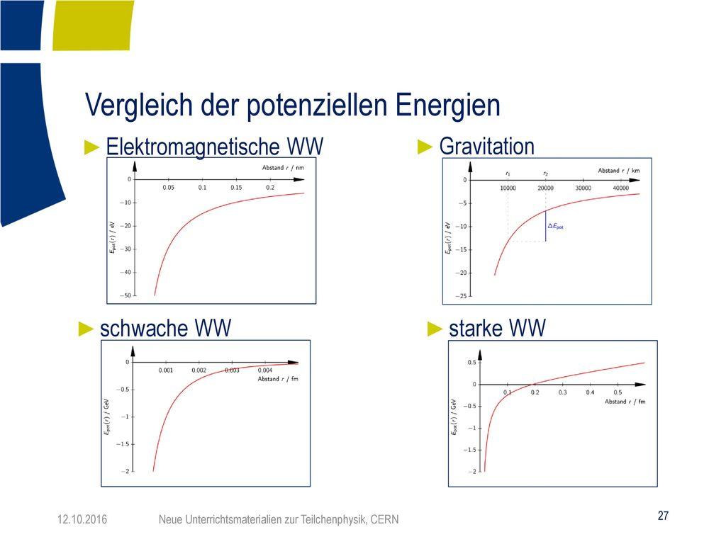Vergleich der potenziellen Energien