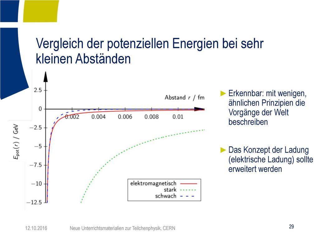 Vergleich der potenziellen Energien bei sehr kleinen Abständen