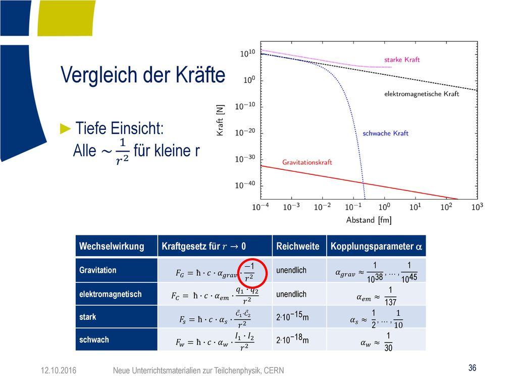Vergleich der Kräfte Tiefe Einsicht: Alle ~ 1 𝑟 2 für kleine r