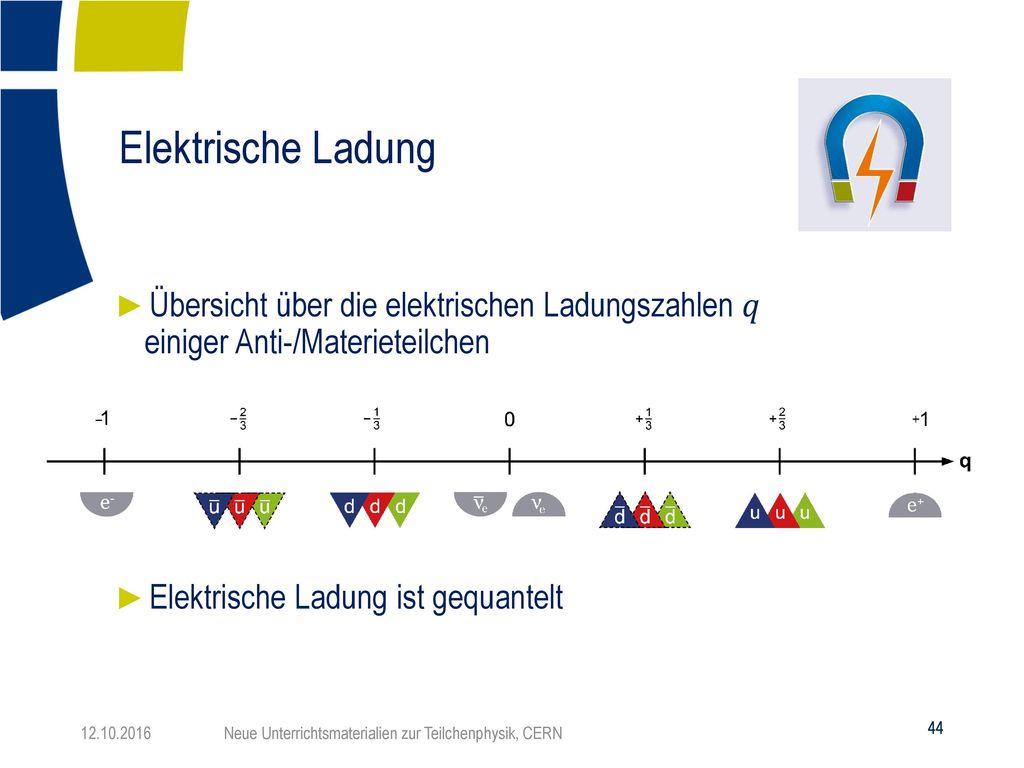 Elektrische Ladung Übersicht über die elektrischen Ladungszahlen 𝑞 einiger Anti-/Materieteilchen.