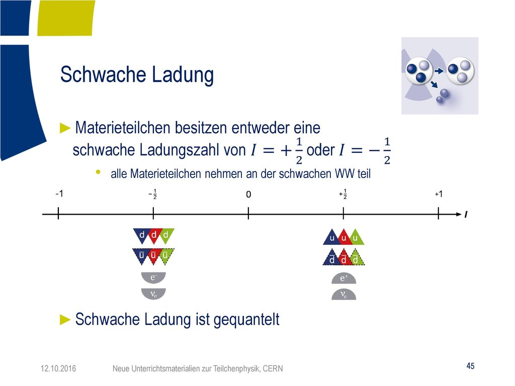 Schwache Ladung Materieteilchen besitzen entweder eine schwache Ladungszahl von 𝐼=+ 1 2 oder 𝐼=− 1 2.