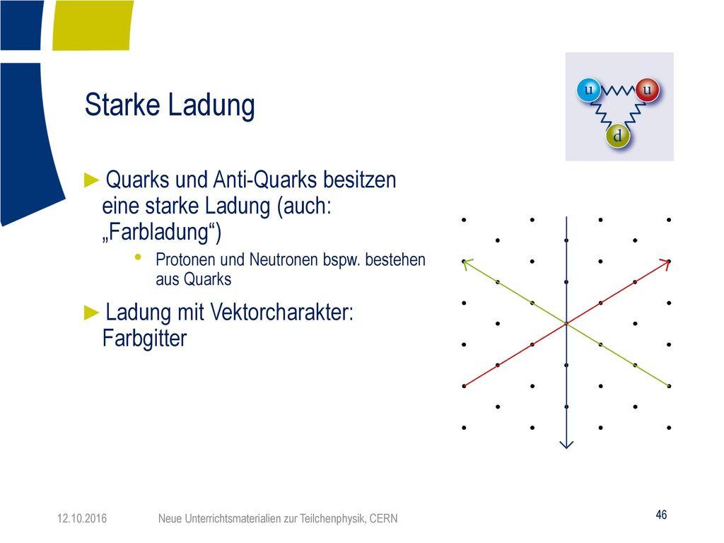 """Starke Ladung Quarks und Anti-Quarks besitzen eine starke Ladung (auch: """"Farbladung ) Protonen und Neutronen bspw. bestehen aus Quarks."""