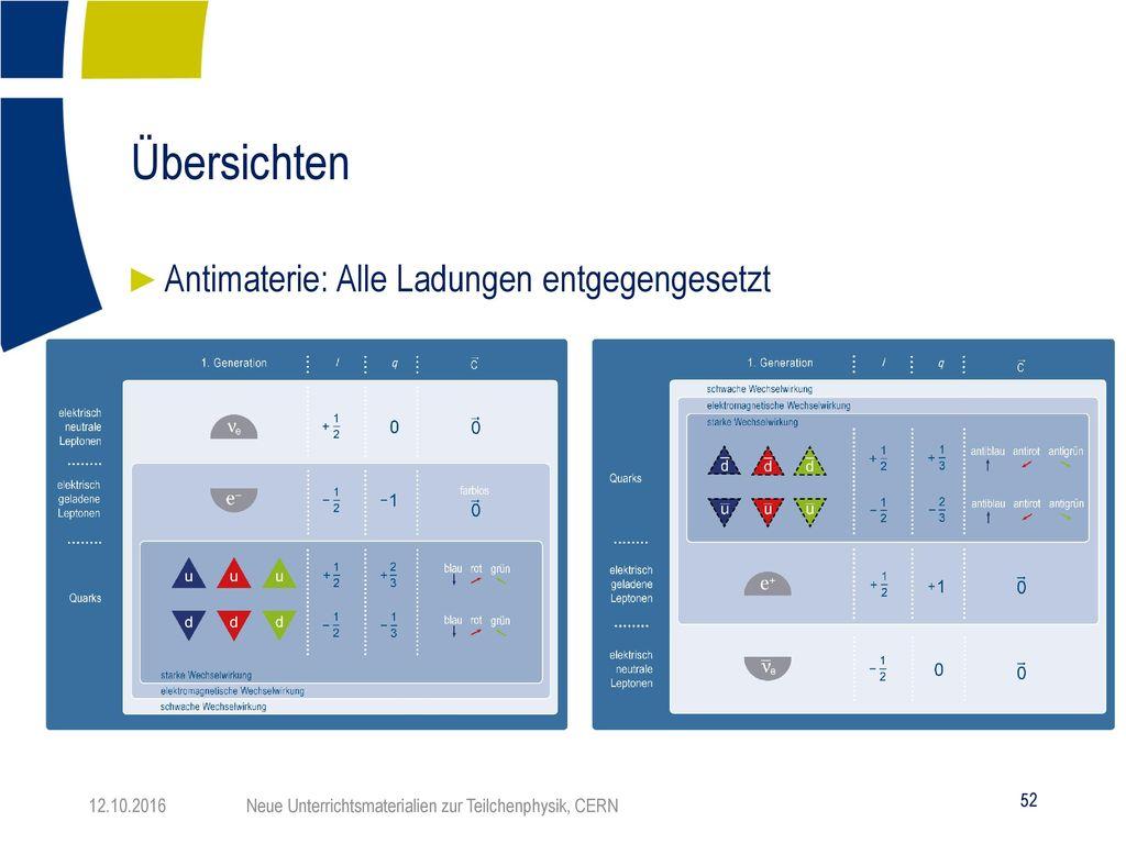 Übersichten Antimaterie: Alle Ladungen entgegengesetzt 12.10.2016