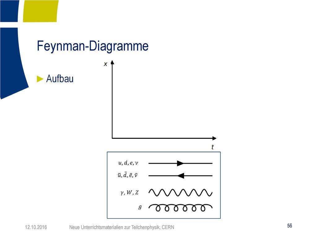 Feynman-Diagramme Aufbau