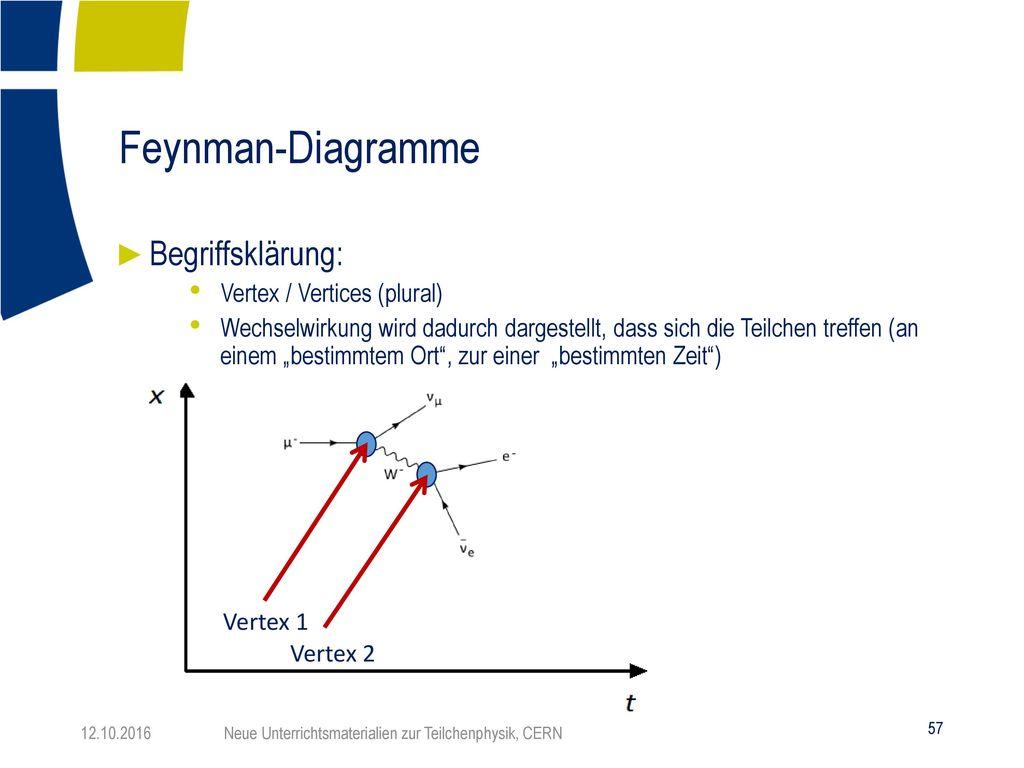 Feynman-Diagramme Begriffsklärung: Vertex / Vertices (plural)