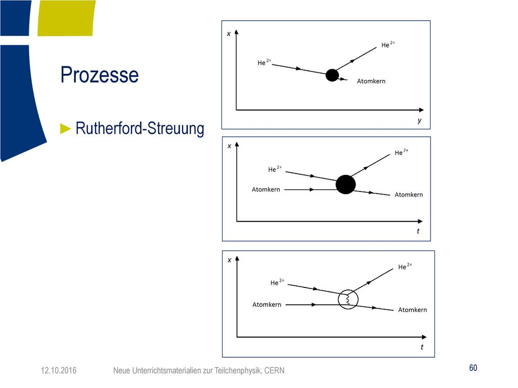 Prozesse Rutherford-Streuung Oben: Rutherford