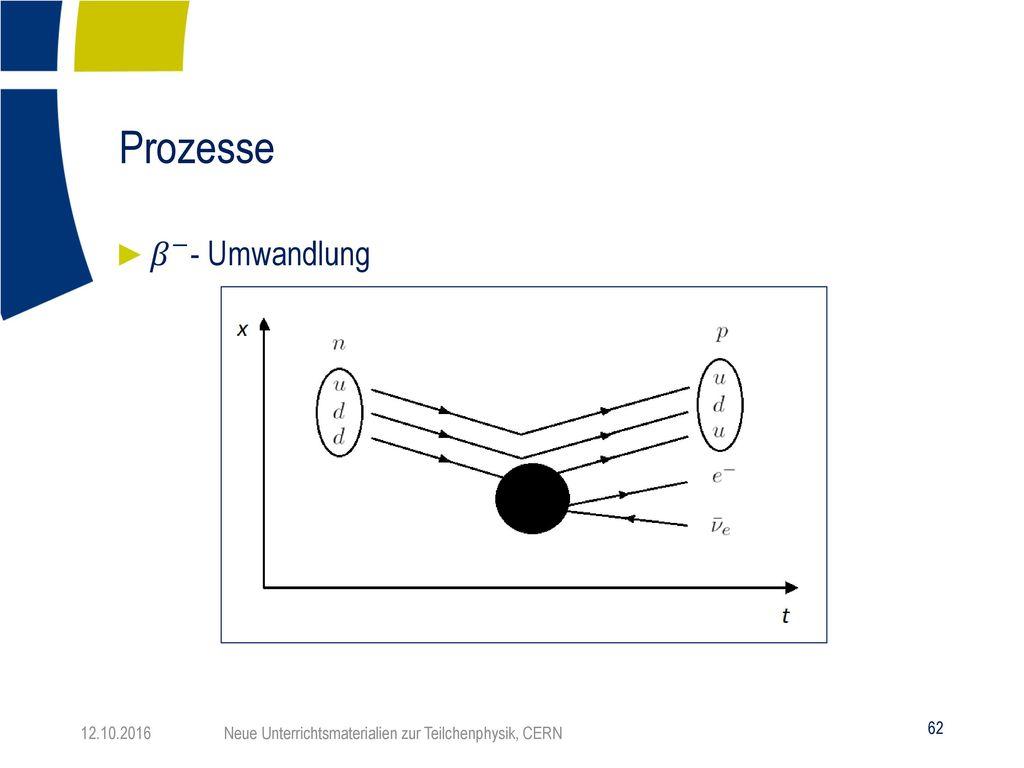 Prozesse 𝛽 − - Umwandlung
