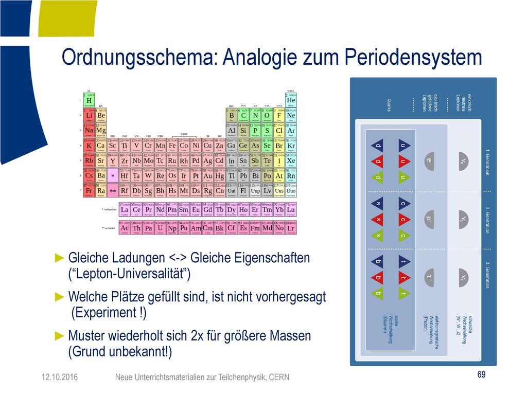 Ordnungsschema: Analogie zum Periodensystem