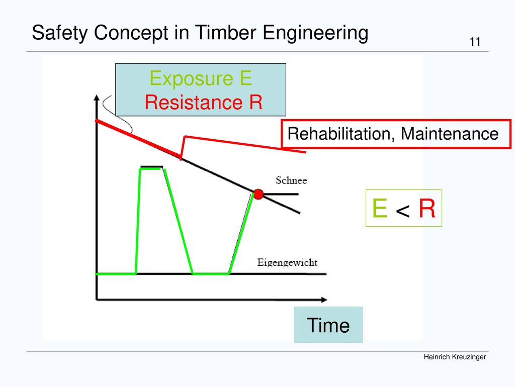 E < R Safety Concept in Timber Engineering Exposure E Resistance R