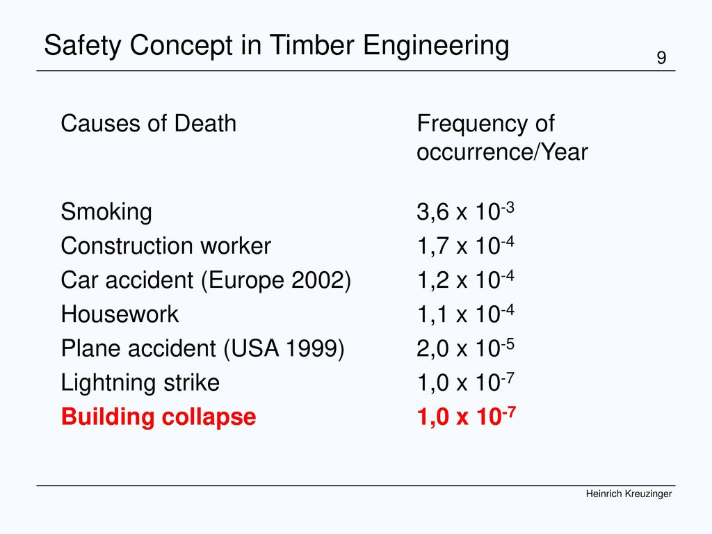 Safety Concept in Timber Engineering