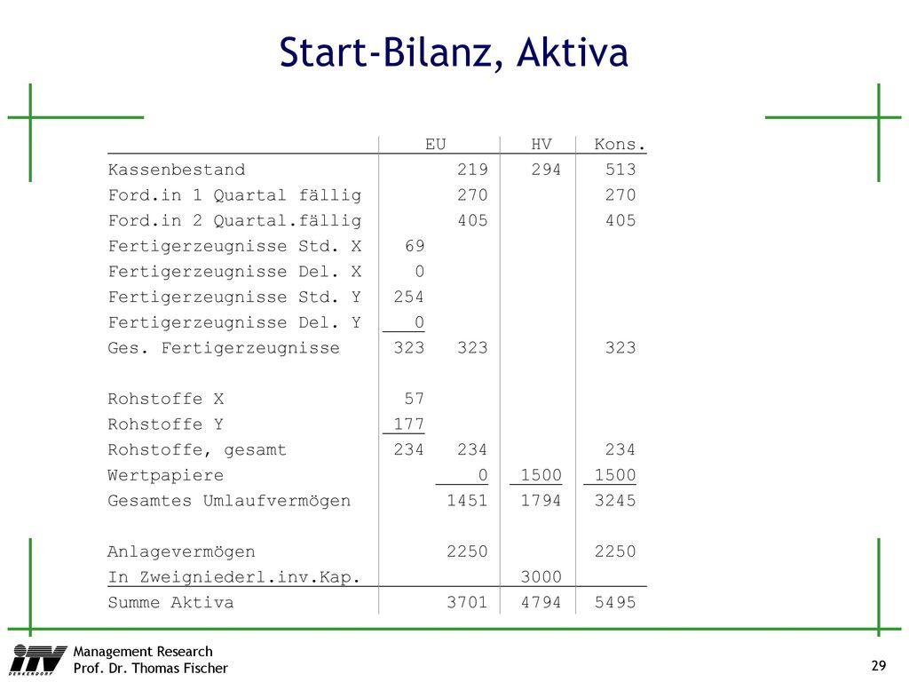 Start-Bilanz, Aktiva EU HV Kons. Kassenbestand 219 294 513