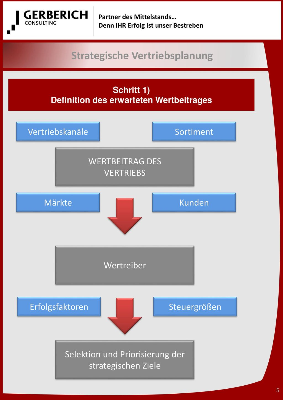 Strategische Vertriebsplanung